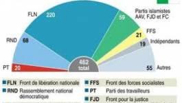 Les paradoxes des législatives : le FLN 6,11% de voix et 75% de la population non représentée