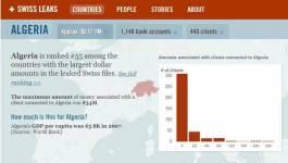 Swissleaks : où est caché l'argent des richissimes algériens ?