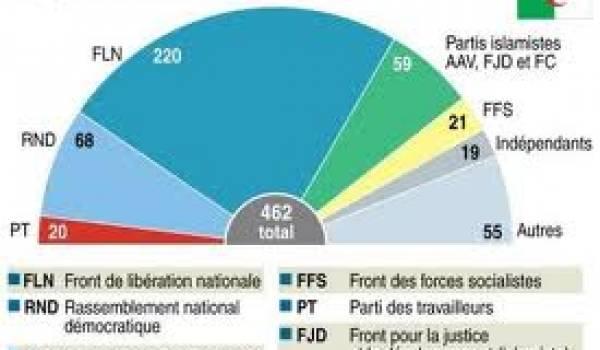 Les résultats de la législative.