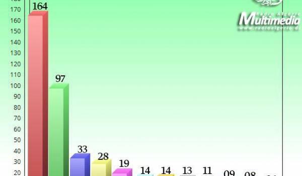 Le FLN et le RND obtiennent 261 sièges sur les 462 de l'APN