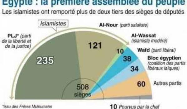 La répartition des sièges au parlement égyptien.